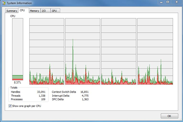 Process Explorer - showing four cores with similar utilisation