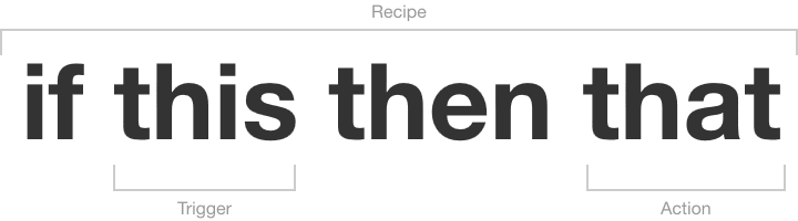 IFTTT sample recipe