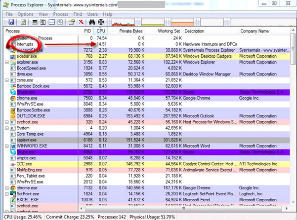 Process Explorer showing large number of interrupts