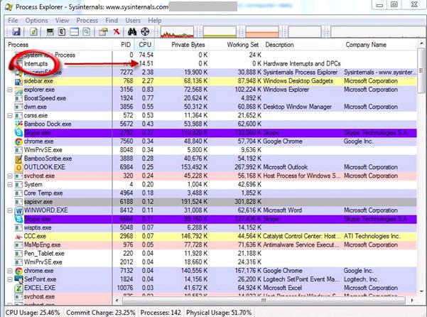 Process Explorer showing large number of interrupts