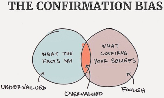 Venn diagram showing confirmation bias